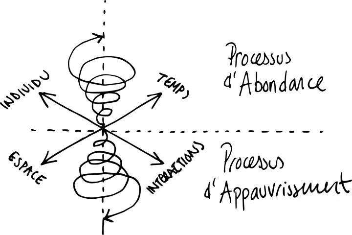Spirale de l'abondance - Adrien Lourd 2020