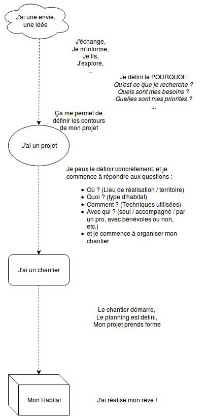 Etapes projet v3